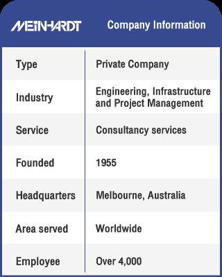 Anglokom Corporate Language Training Bangkok - Meinhardt Info Table